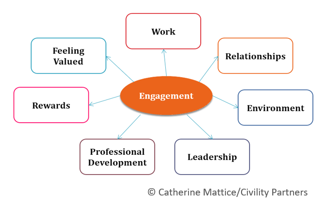 Catherine Mattice 7 Facets of Employee Engagement.png