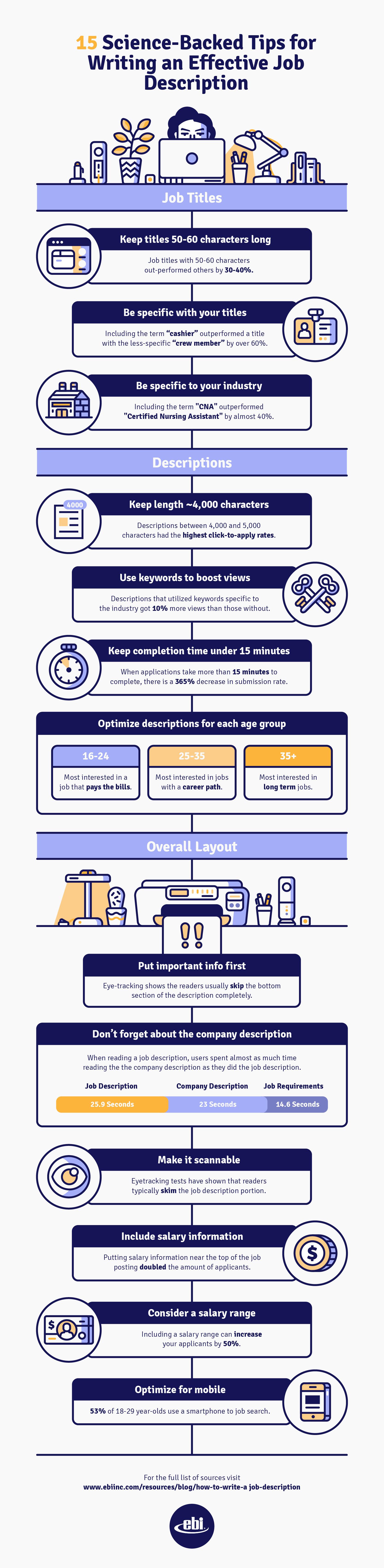How to Write Job Descriptions Infographic