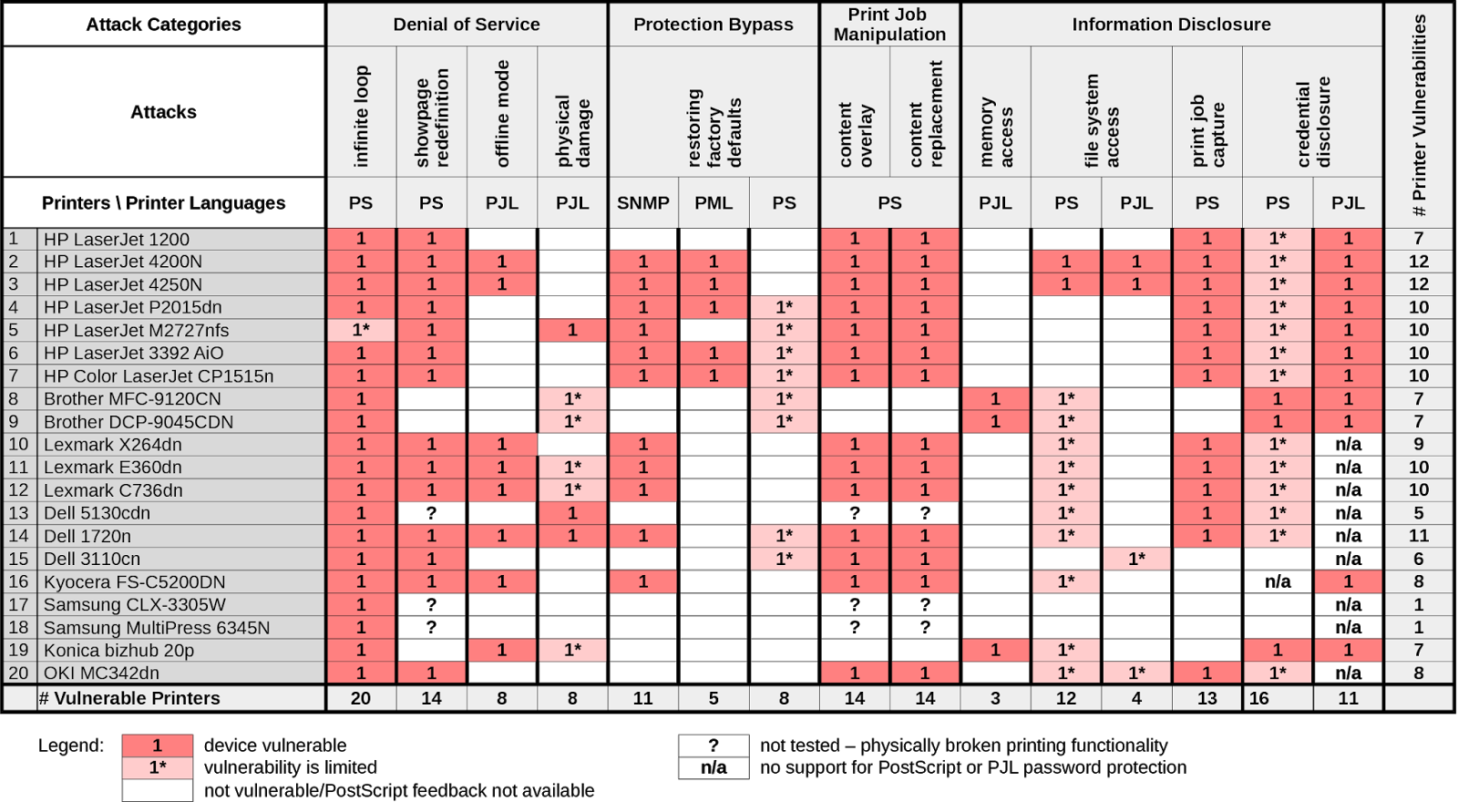 Printer Attacks Chart1.png